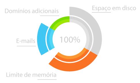 Gráfico demonstrativo exibindo os recursos sob medida dos nossos servidores.